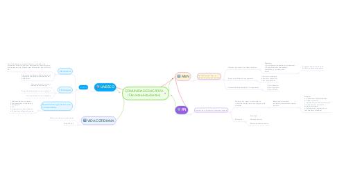 Mind Map: COMUNIDAD EDUCATIVA (Docentes/estudiantes)