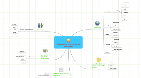 Mind Map: how a bussiness could use web 2.0 technologies