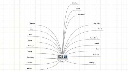 Mind Map: iOS 6