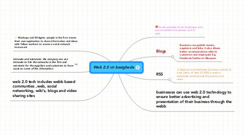 Mind Map: Web 2.0 vir besighede