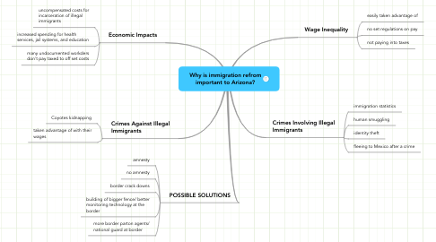 Mind Map: Why is immigration refrom important to Arizona?