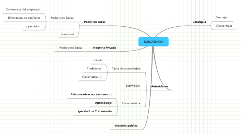Mind Map: BUROCRACIA