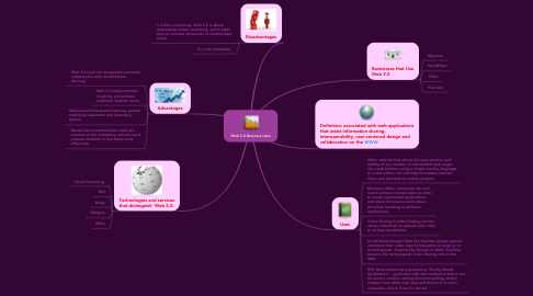 Mind Map: Web 2.0 Business Uses