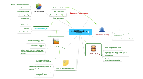 Mind Map: 26082382-Web 2.0 in Business