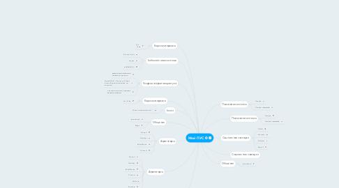 Mind Map: Мой ПУС