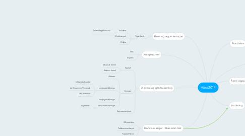 Mind Map: Høst2014