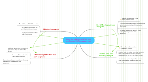 Mind Map: Does the addiction of WoW have an effect on UAT's dropout rates?