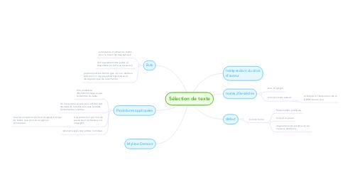 Mind Map: Sélection de texte