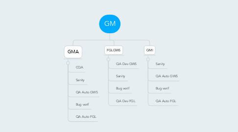 Mind Map: GM
