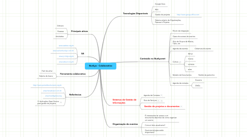 Mind Map: Bunkyo - Colaborativo