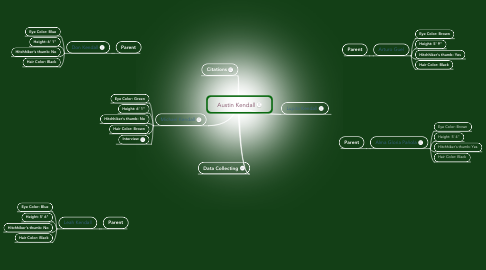 Mind Map: Austin Kendall