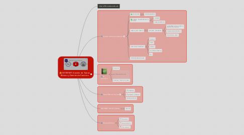 Mind Map: INTERNET: Gestión de Tareas Básicas y Gestión de Servicios