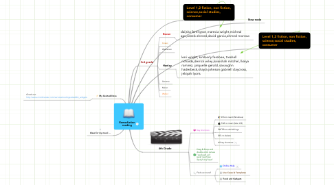 Mind Map: Remediation reading