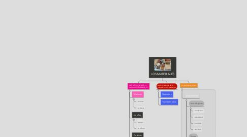 Mind Map: LOS MATERIALES