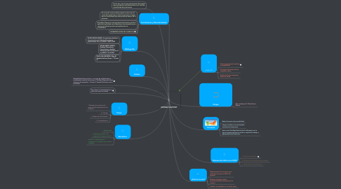 Mind Map: MODELO DUPONT