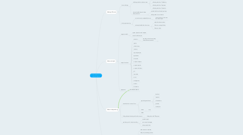 Mind Map: Provide analysis tool for decision making