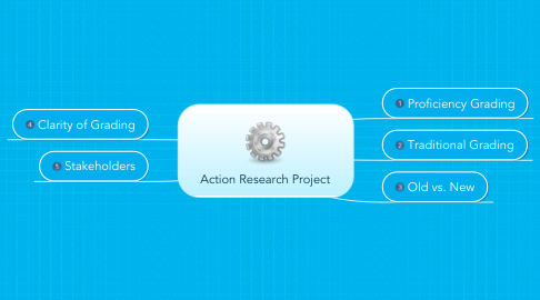 Mind Map: Action Research Project