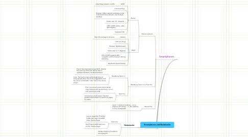 Mind Map: Smartphones and Notebooks