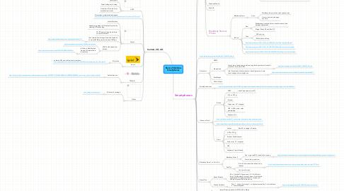 Mind Map: Blanca Villalobos Smartphones