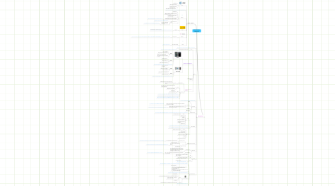 Mind Map: Blanca VillalobosSmartphones
