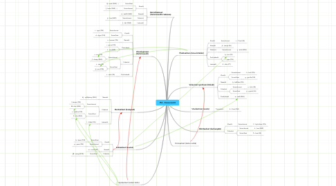 Mind Map: IPA - Konsonantit