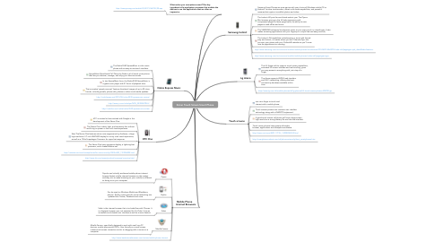 Mind Map: Zoran Touch Screen Smart Phone