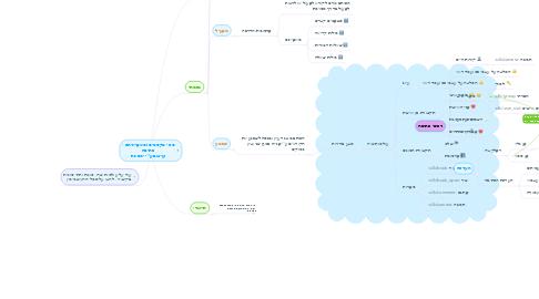 """Mind Map: סוגי טקסטים ומאפייניהם -  כתיבה ועיצוב ע""""י יניב גת"""