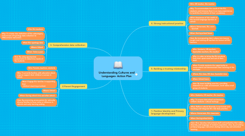 Mind Map: Understanding Cultures and Languages- Action Plan