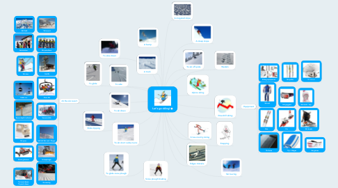 Mind Map: Let's go skiing!