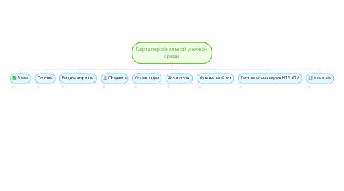Mind Map: Карта персональной учебной среды