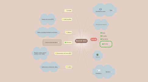 Mind Map: Bases de datos