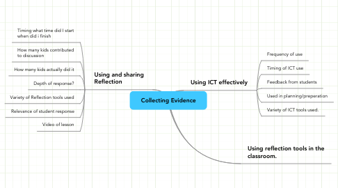 Mind Map: Collecting Evidence