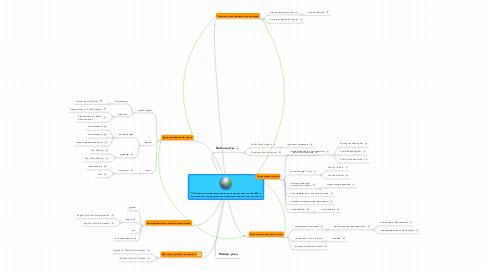Mind Map: Обучение английскому языку для специальных целей (ESP) с применением информационно-коммуникационных технологий