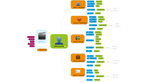 Mind Map: Mlearning & AR