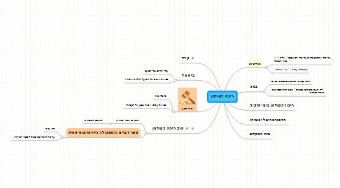 Mind Map: ריכוז הפולחן