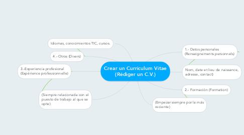 Mind Map: Crear un Curriculum Vitae (Rédiger un C.V.)