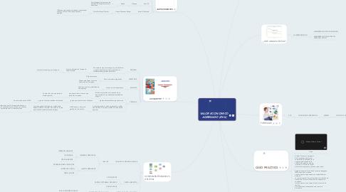 Mind Map: VALOR ECONOMICO AGREGADO (EVA)