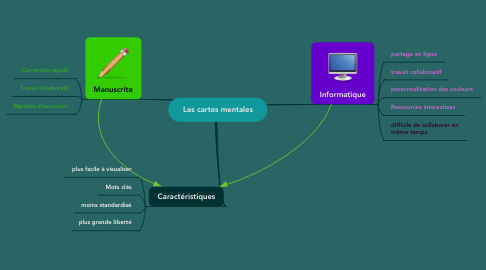 Mind Map: Les cartes mentales