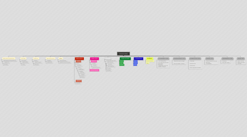 Mind Map: STAKEHOLDERS
