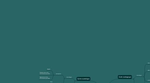 Mind Map: Cartes mentales papiers ou numériques ?