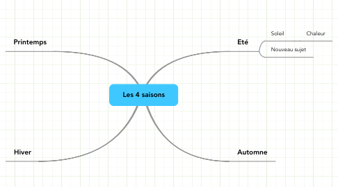 Mind Map: Les 4 saisons