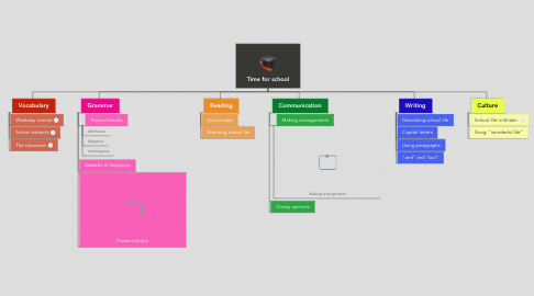Mind Map: Time for school
