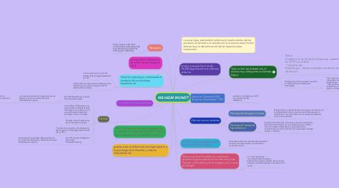 Mind Map: WILHELM WUNDT