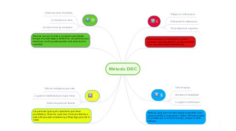 Mind Map: Método DISC