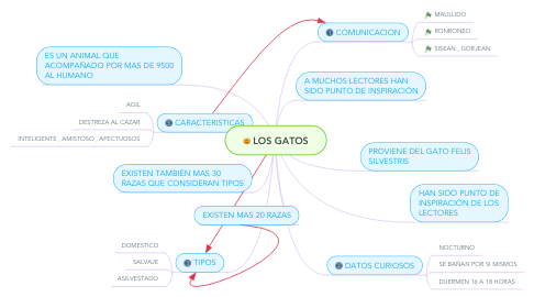 Mind Map: LOS GATOS