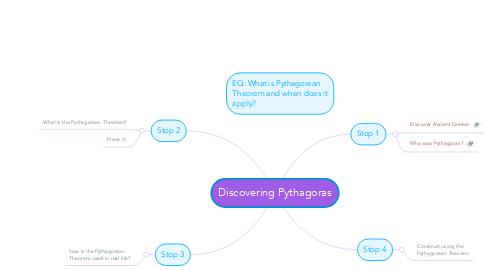 Mind Map: Discovering Pythagoras