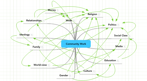 Mind Map: Community Work
