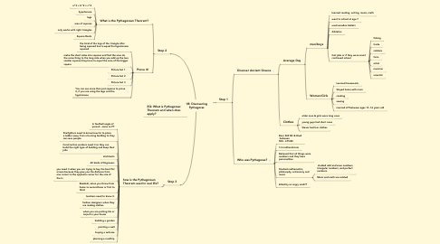 Mind Map: 1B: Discovering Pythagoras