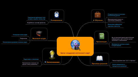 Mind Map: Цели создания интеллект-карт