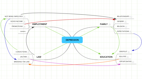 Mind Map: DEPRESSION
